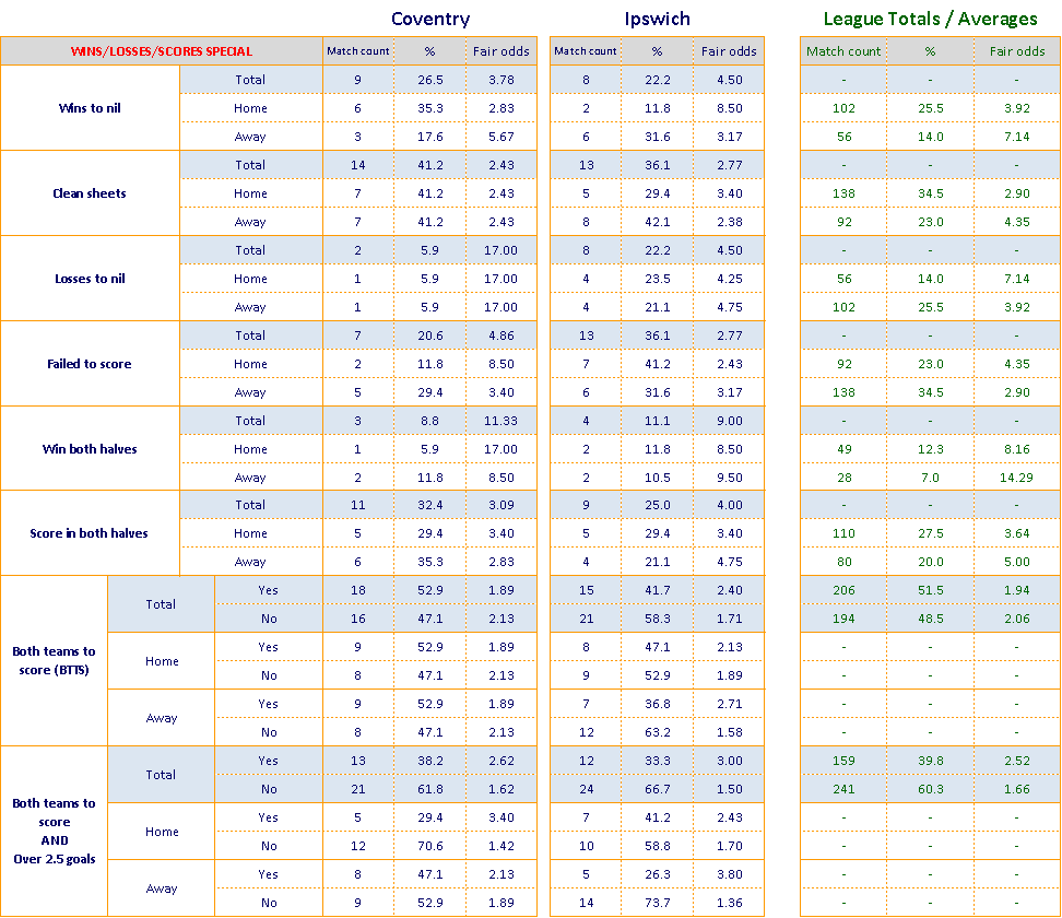 Excel euro 2021 betting lines how to make a boxing betting board
